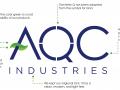 AQC Brand Infographic